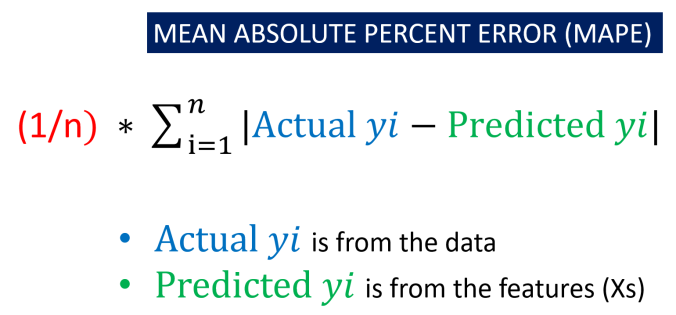 Mean Absolute Percent Error (MAPE)