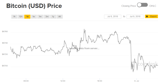 Example of Time Series- Hourly Bitcoin Prices from Coindesk
