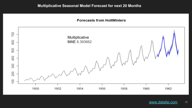 HoltWinters Timeseries in R- Forecast for next 20 months using Multiplicative Model