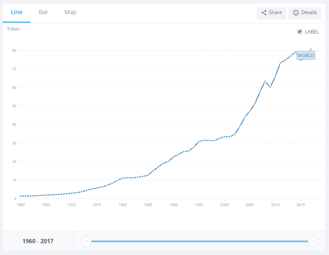 Example of Time Series- World GDP Trend Over Last Several Decades from World Bank