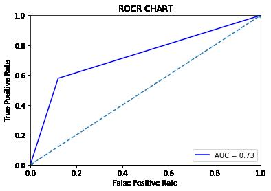 ROC_Chart